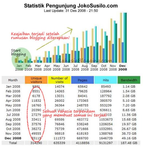 Statistik RahasiaBlogging.com