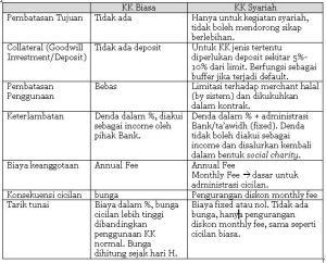 KK Biasa vs KK Syariah